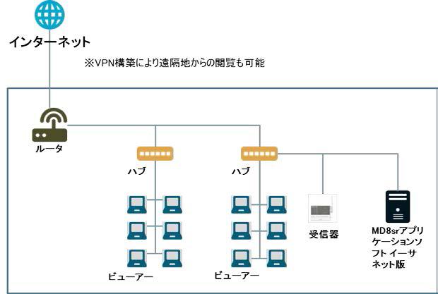 MD8ビューアー イーサネットモデル | サポート技術情報│株式会社チノー